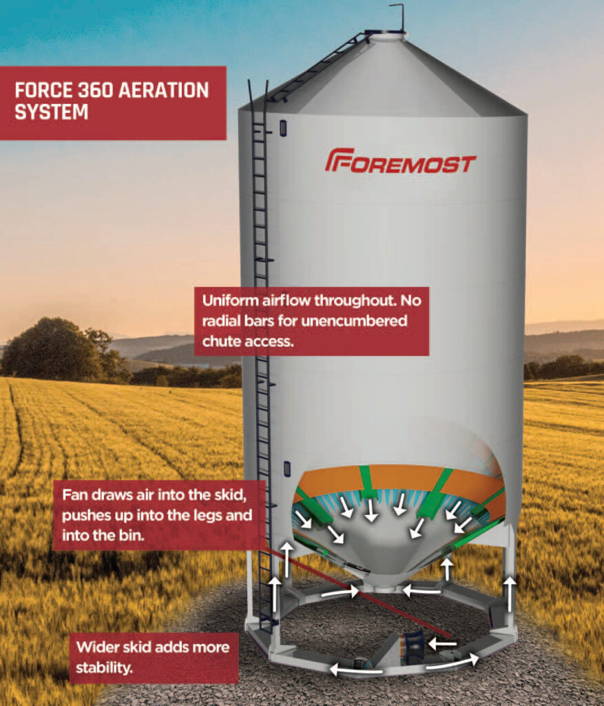 foremostforce360